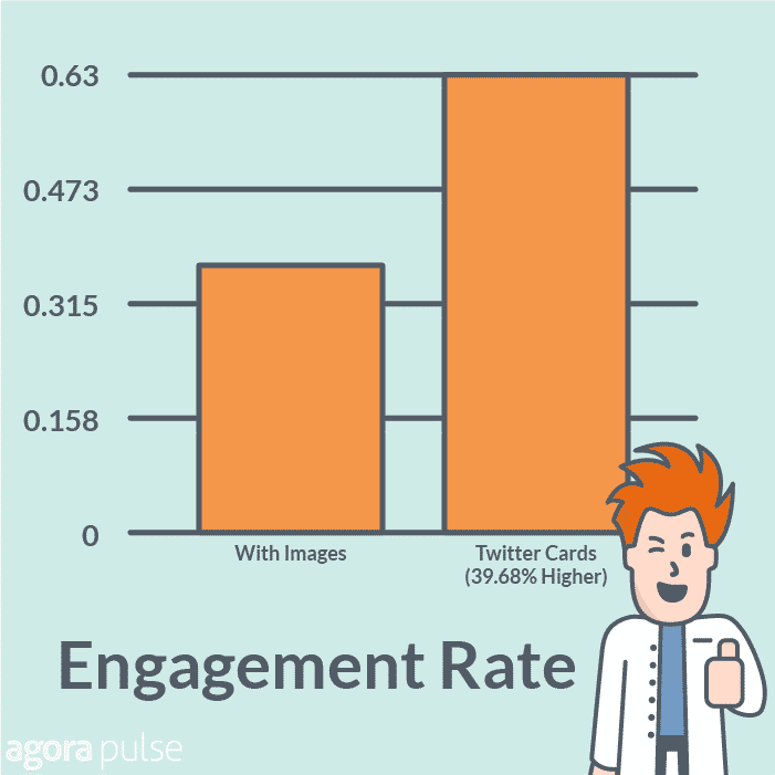 Twitter Cards engagement rates 40% higher than tweets with images