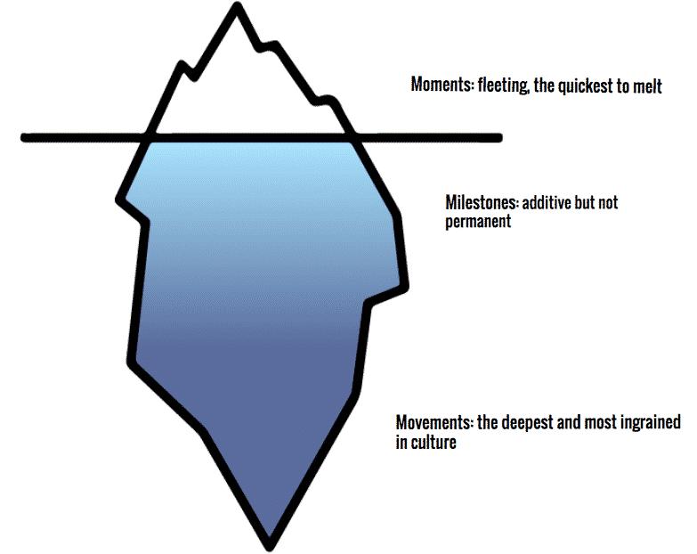 Moments vs Milestones vs Movements