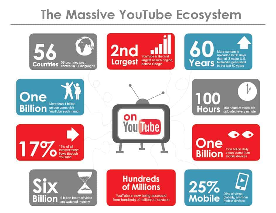 YouTube is the 2nd Most Popular Search Engine After Google