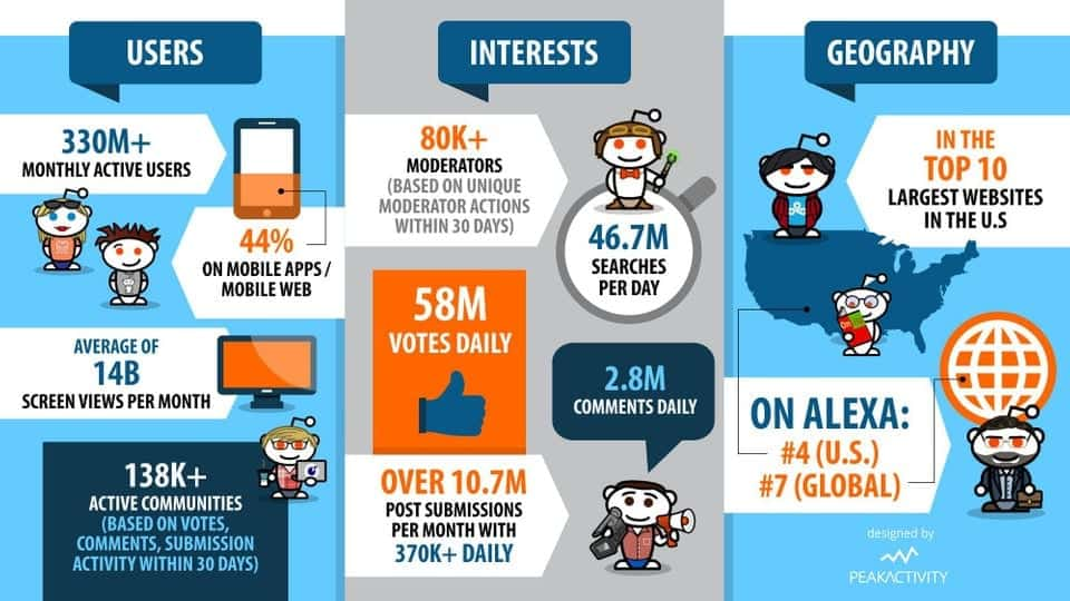 Learn more about the world of Reddit and Subreddits in this infographic.
