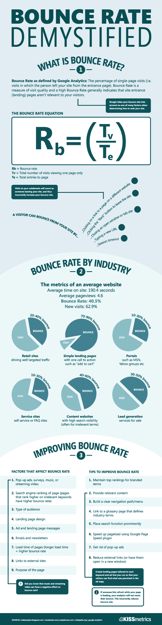 Uncover the mystery, and learn more about bounce rates in this awesome infographic.