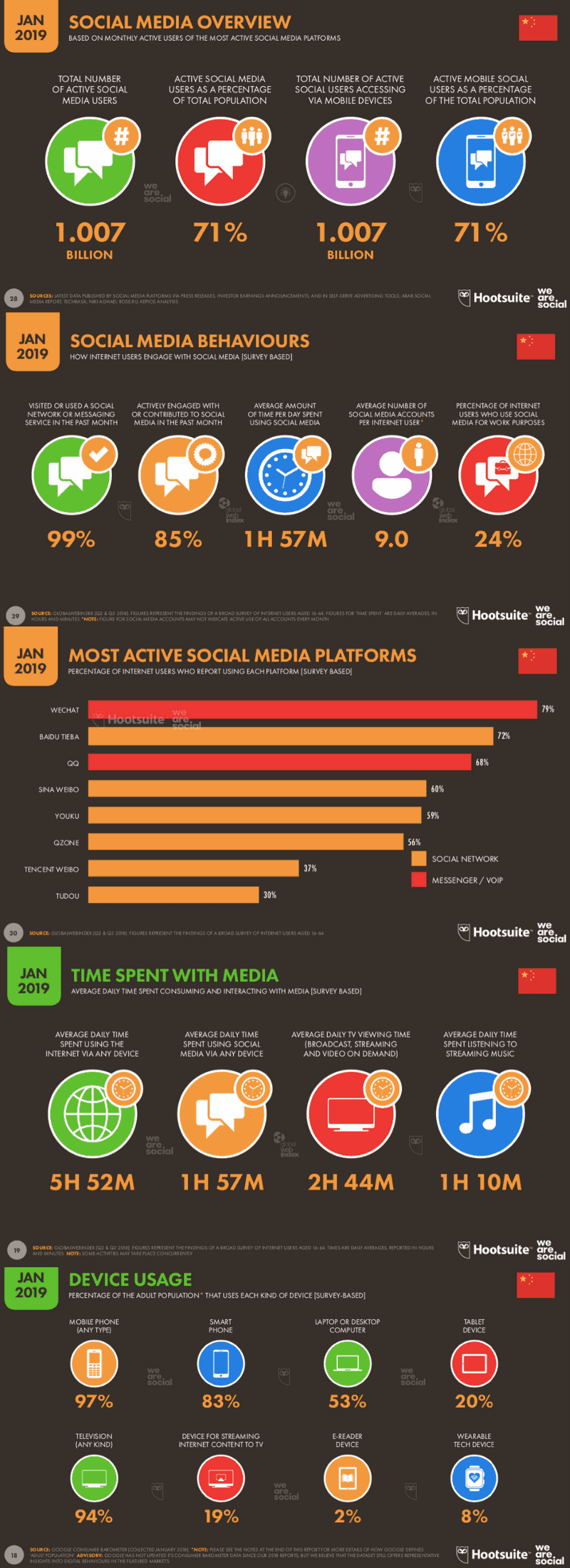 For a more comprehensive, birds-eye-view of social media in China, check out this amazing infographic.