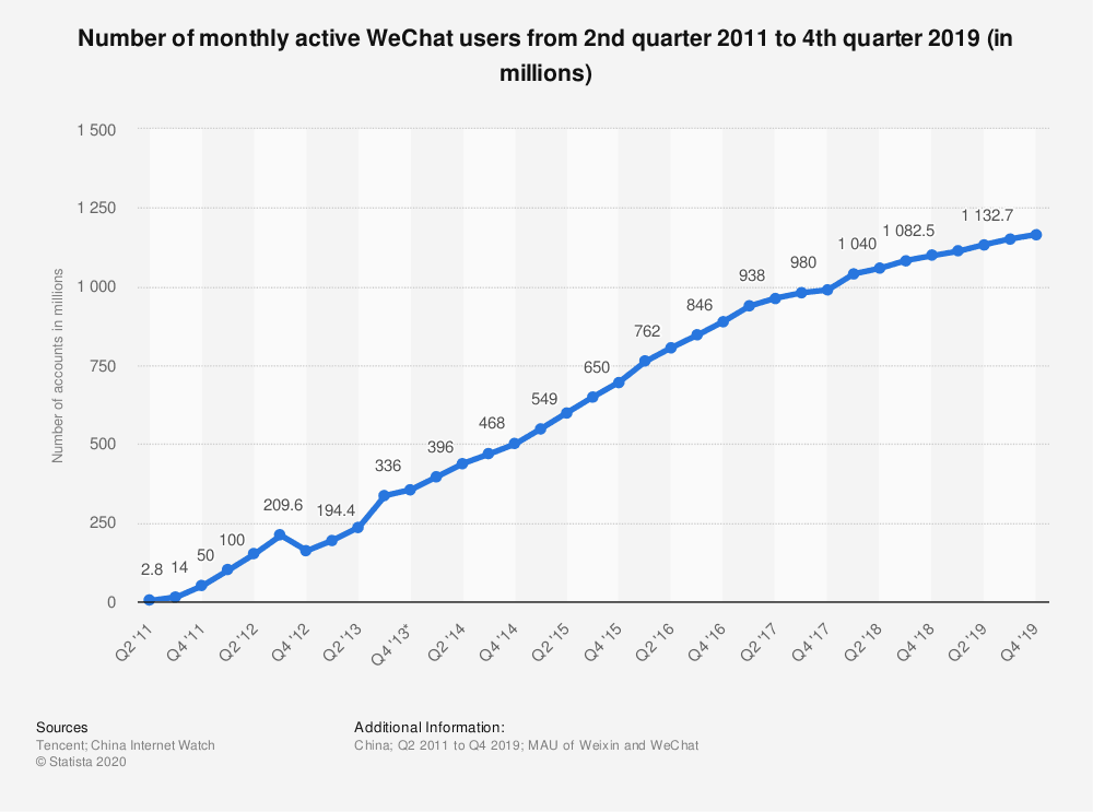 wechat active users chinese social media