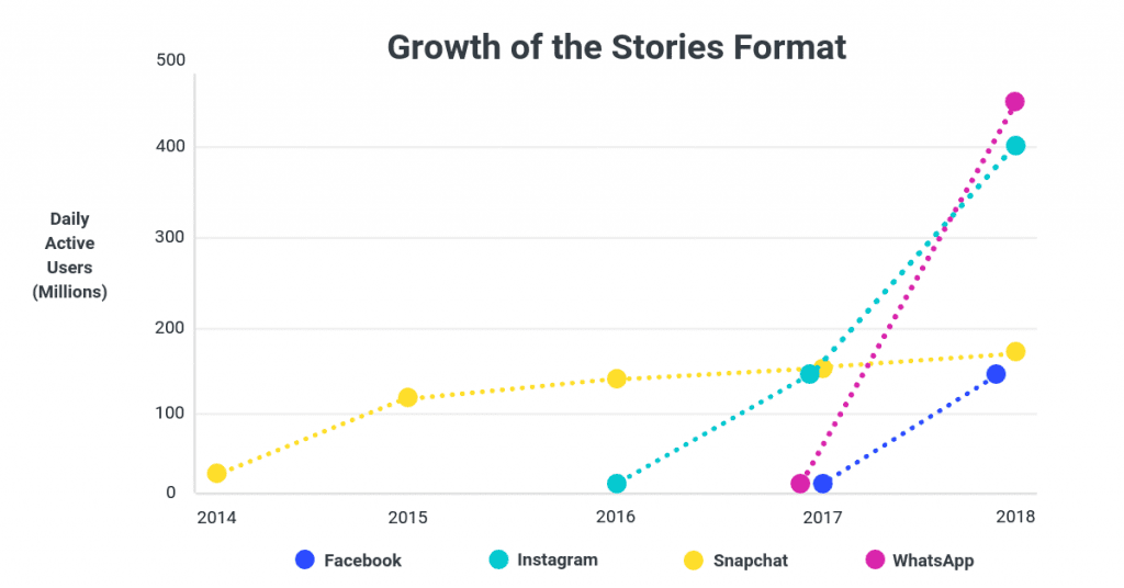 Instagram Stories Growth