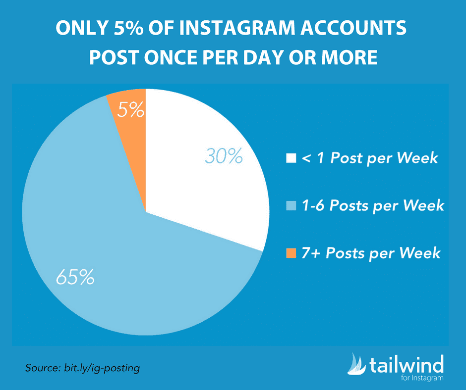 Only 5% of Instagram Accounts Post Once per Day or More