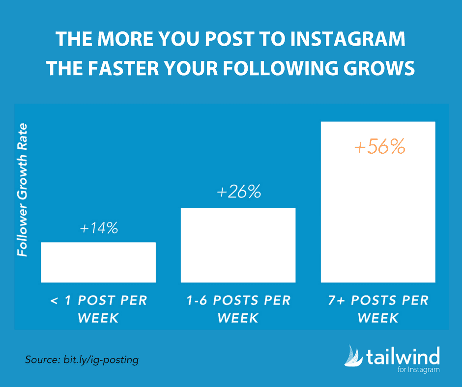 the more you post to instagram the faster your followers grow instagram statistics for 2019