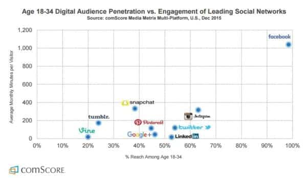 digital audience participation engagement social media comscore