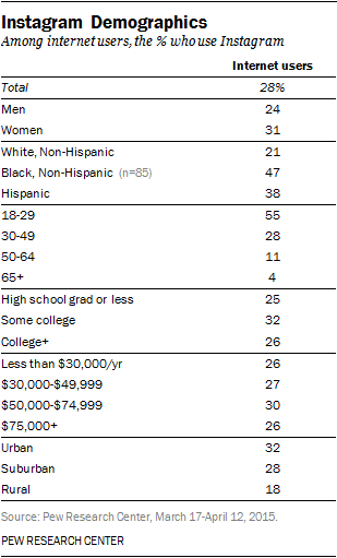 instagram demographics 2015 pew research center
