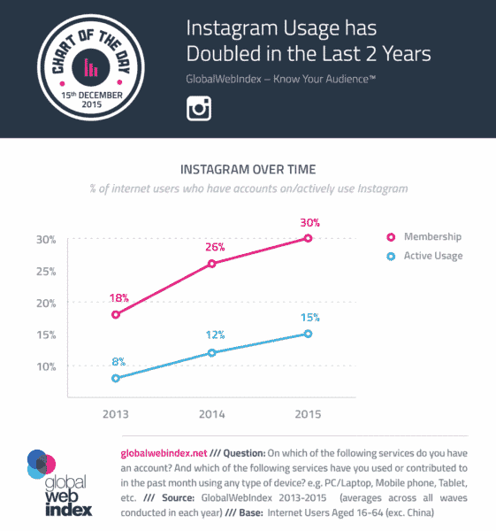 instagram usage doubled