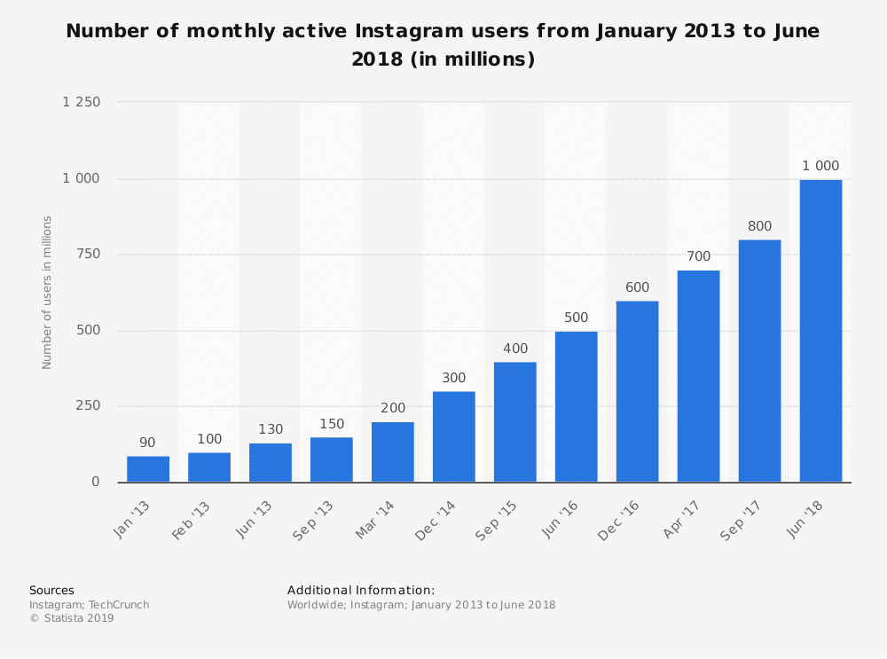 instagram statistics 1 billion users
