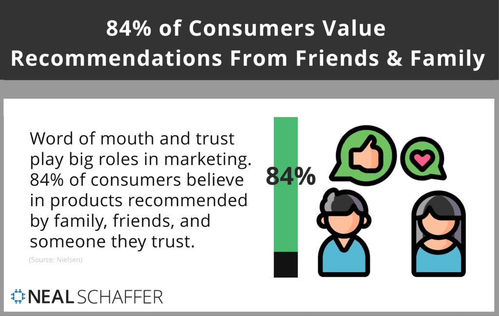 84% of consumers value recommendations from friends and family above all forms of advertising.
