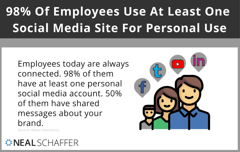 98% of employees use at least one social media site for personal use.