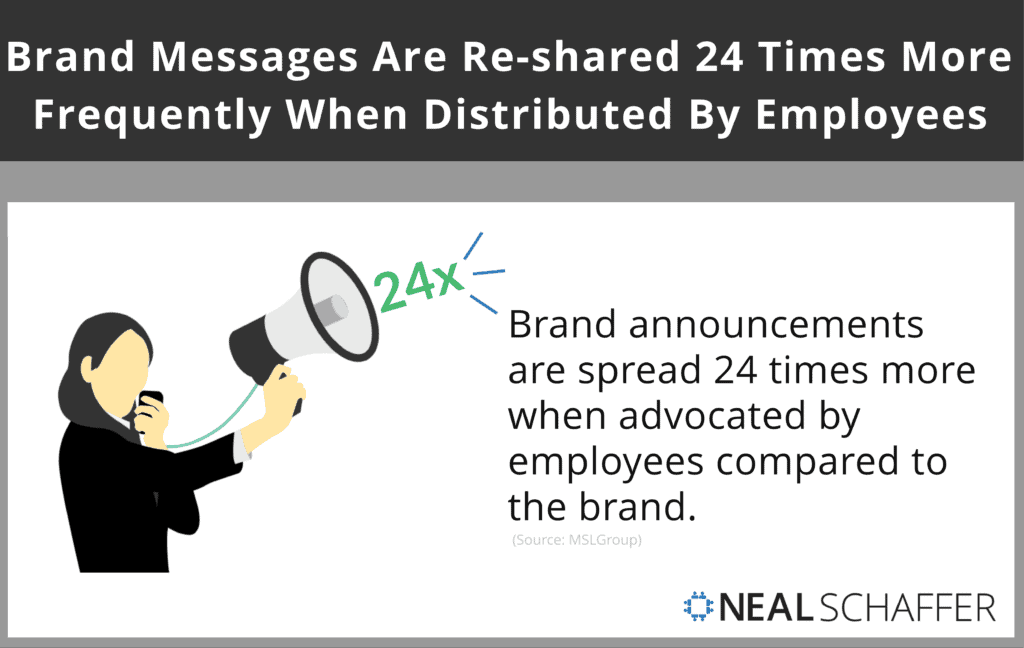 Brand messages are re-shared 24 times more frequently when distributed by employees' through employee advocacy vs the brand.