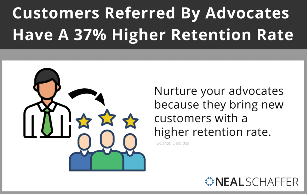 Customers referred by advocates have a 37% higher retention rate.