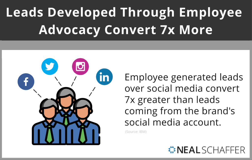 Leads developed through employee advocacy convert 7x more frequently than other leads.