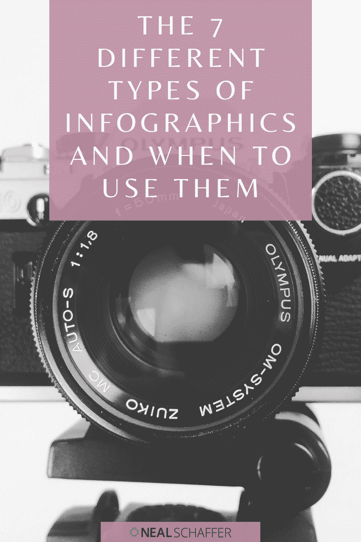 Understanding the different types of infographics and when to use them will help your content marketing. Here are 7 types, each with examples.