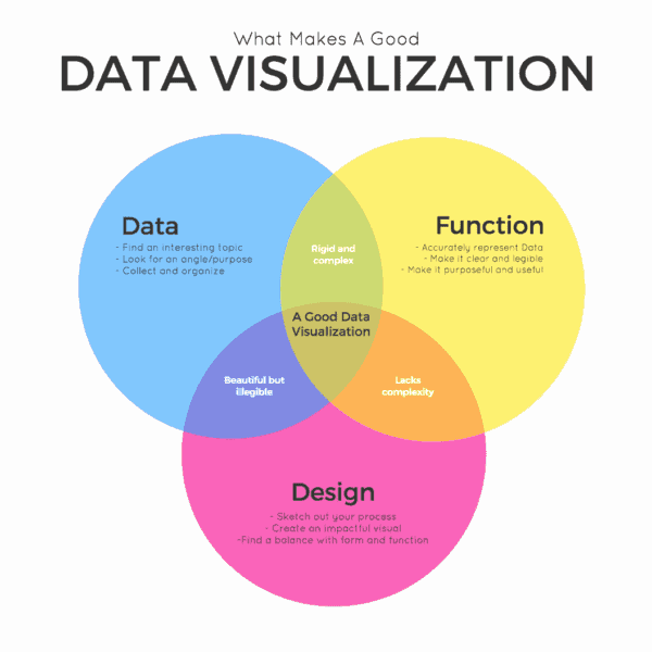 The Seven Different Types of Infographics and When to Use Them