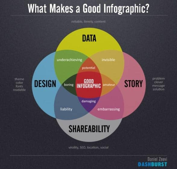 Dissect further on what makes a good infographic!