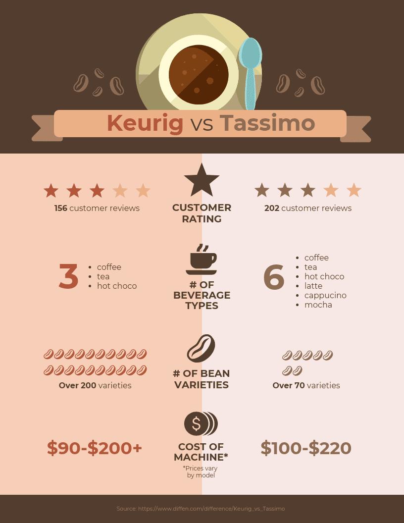 Keurig vs Tassimo