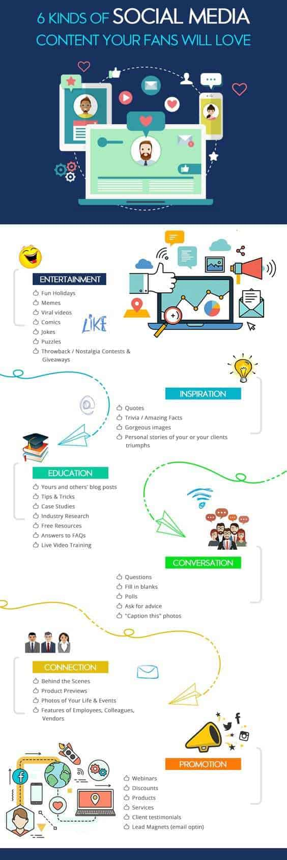For more information on the different kinds of social media content that is sure to get all the likes from your fans, check out this great infographic!
