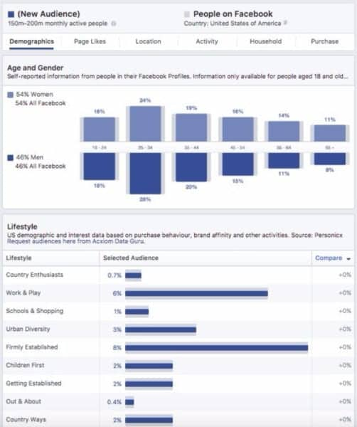 Here are the Top 4 Facebook Marketing Problems and How to Solve Them
