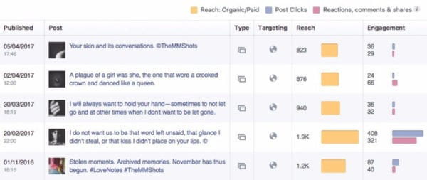 Facebook Insights Post Analytics