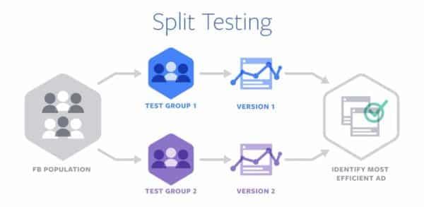 Split Testing Facebook
