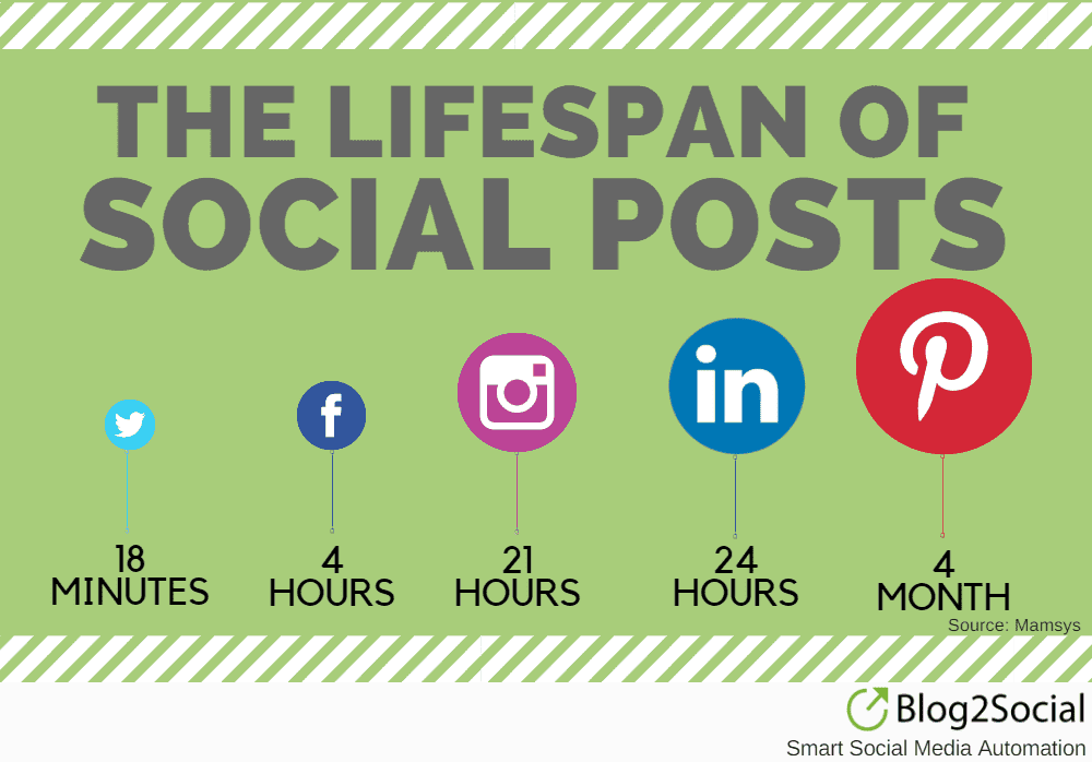Lifespan of Social Media Posts
