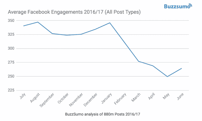 facebook engagement posts by post type statistics