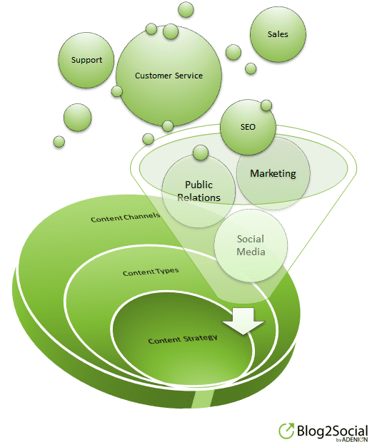 content marketing strategy for corporate blogs