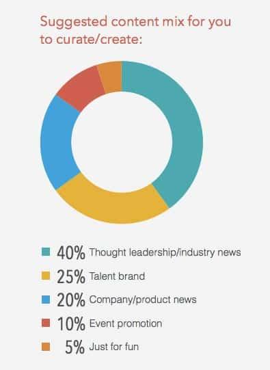 content mix social media