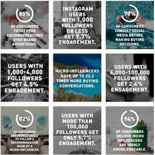 engagement rates on instagram with valuable social media content