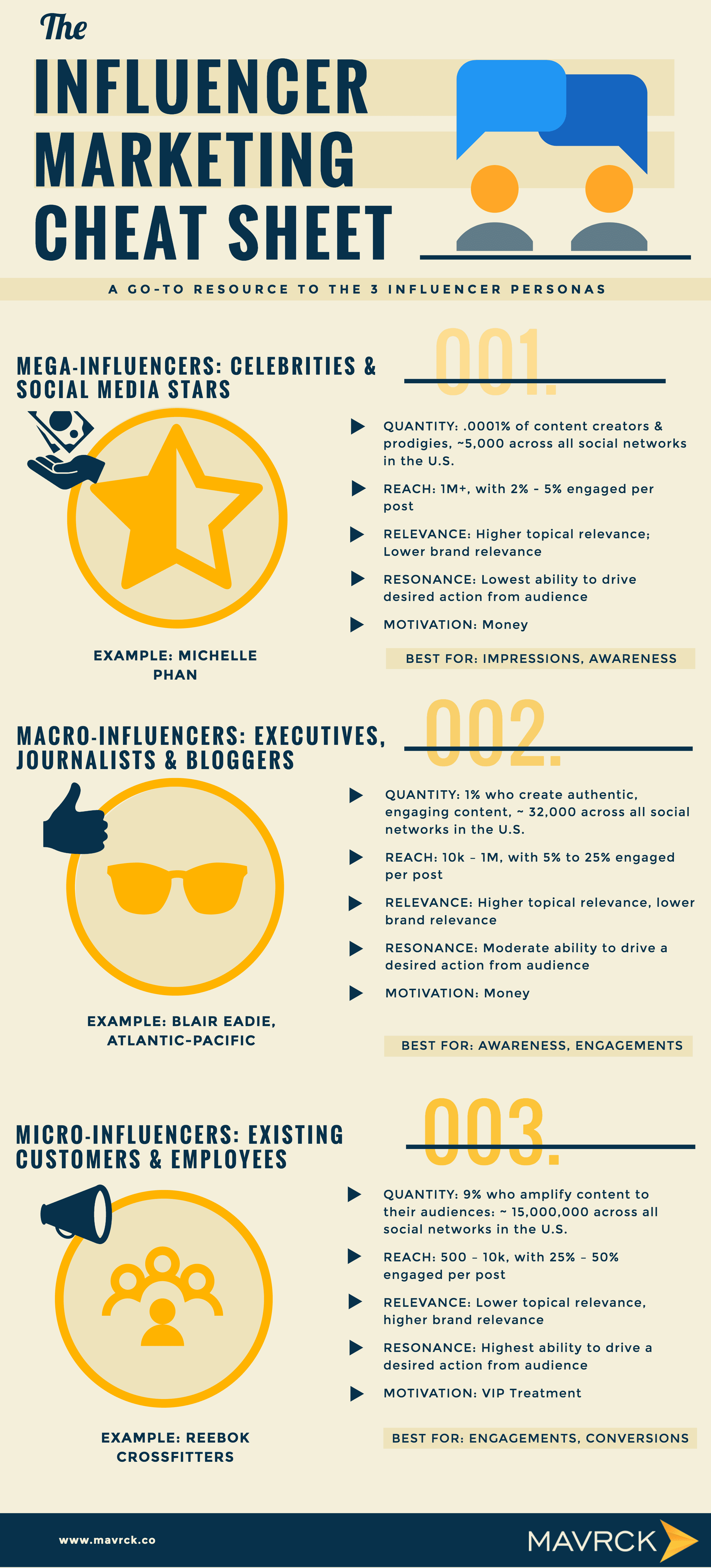 Although finding the right influencer for your brand seems simple, it is anything but. Fortunately, a solution for finding the right influencer has emerged. To help you make the right decision in choosing the right influencer to collaborate with, check out this great infographic!