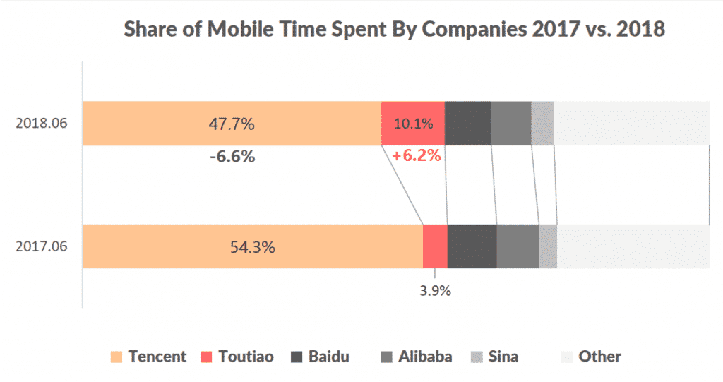 Share of User Mobile Time Spent by Companies