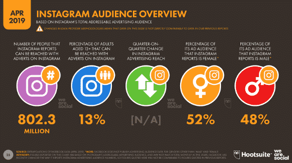 Instagram has an estimated advertising reach of 802 million this year.