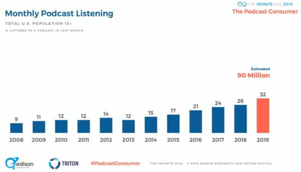 90 million Americans listen to podcasts at least monthly