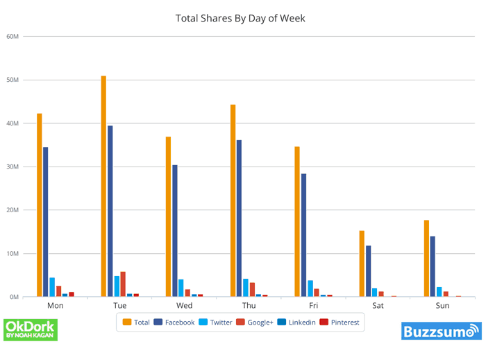 average content shares on social media by day of the week