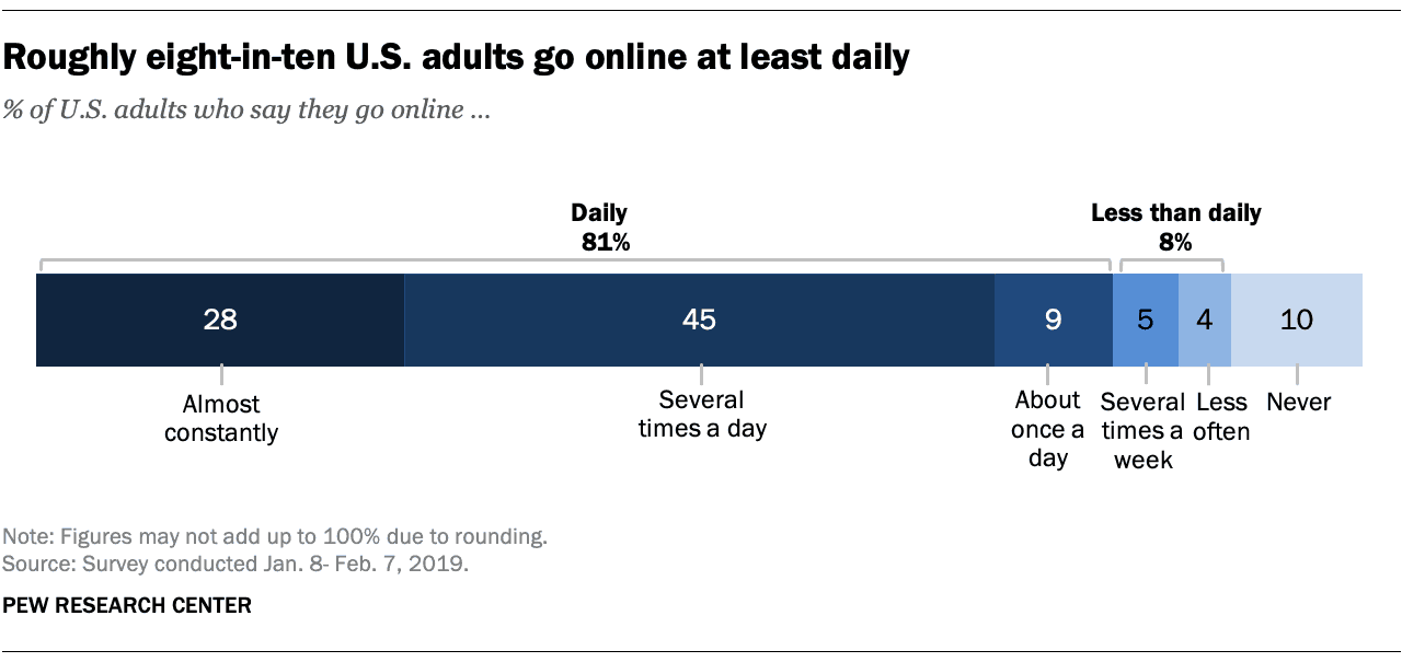 81% of American adults go online at least once a day