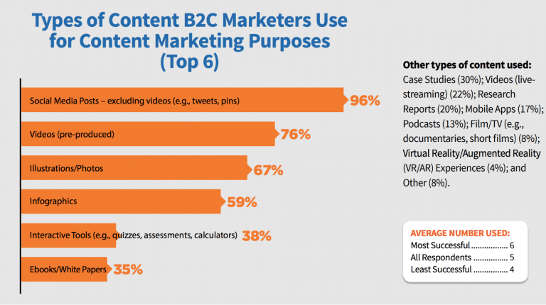 B2C content distribution channels