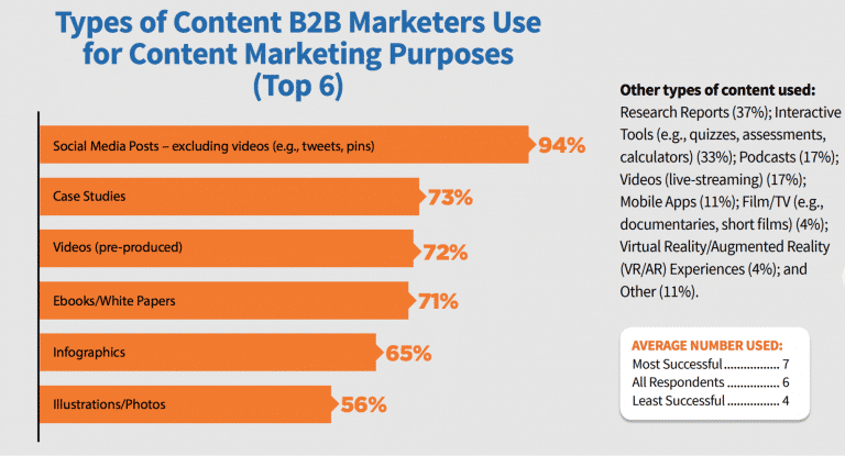 B2B content distribution channels