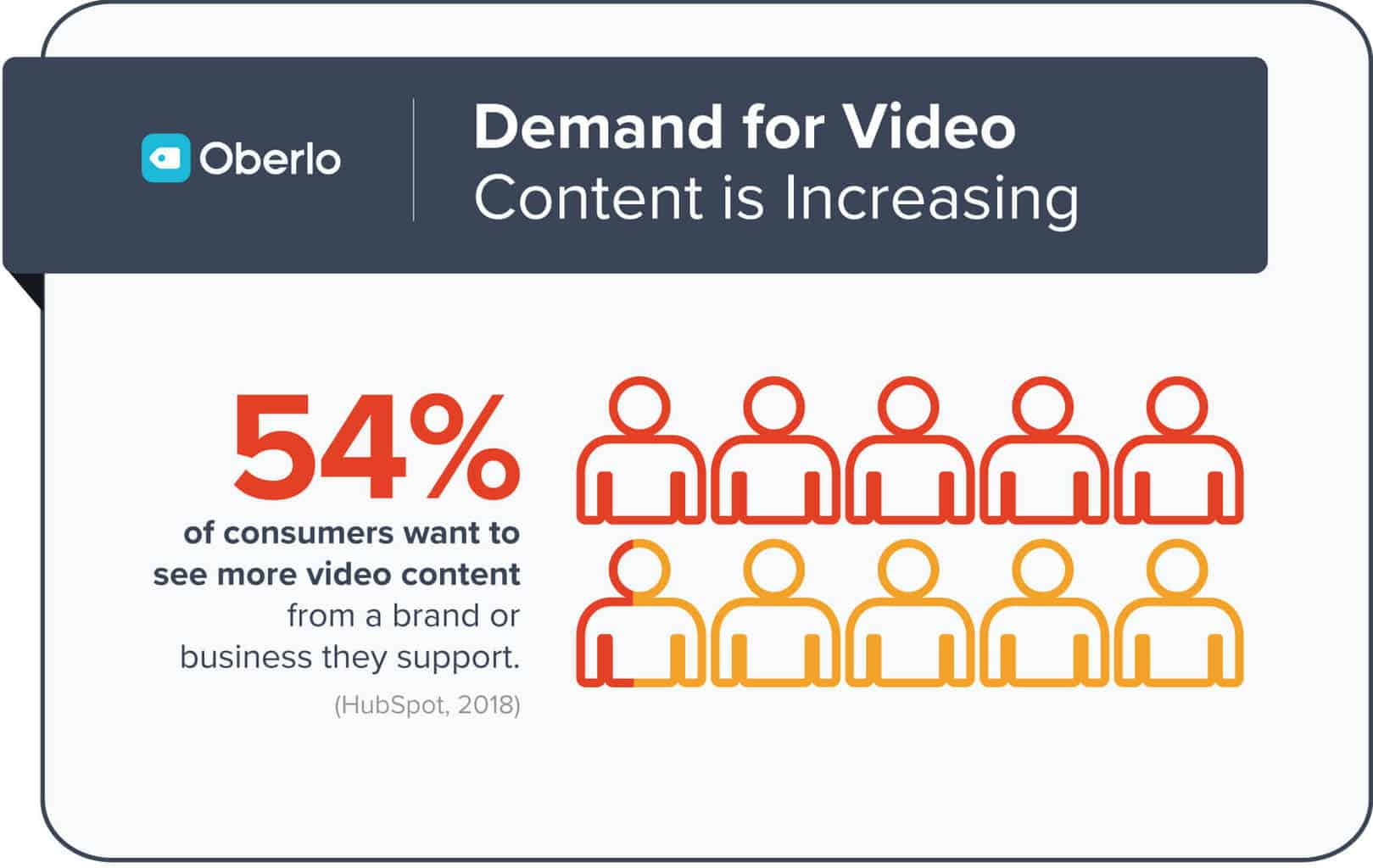 demand for video continues to increase