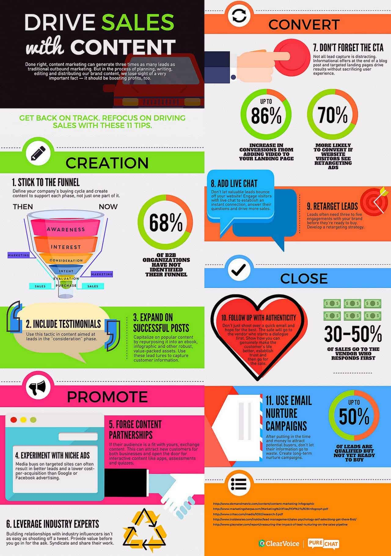 For more tips and tricks on how to drive sales with content marketing, check out this great infographic.