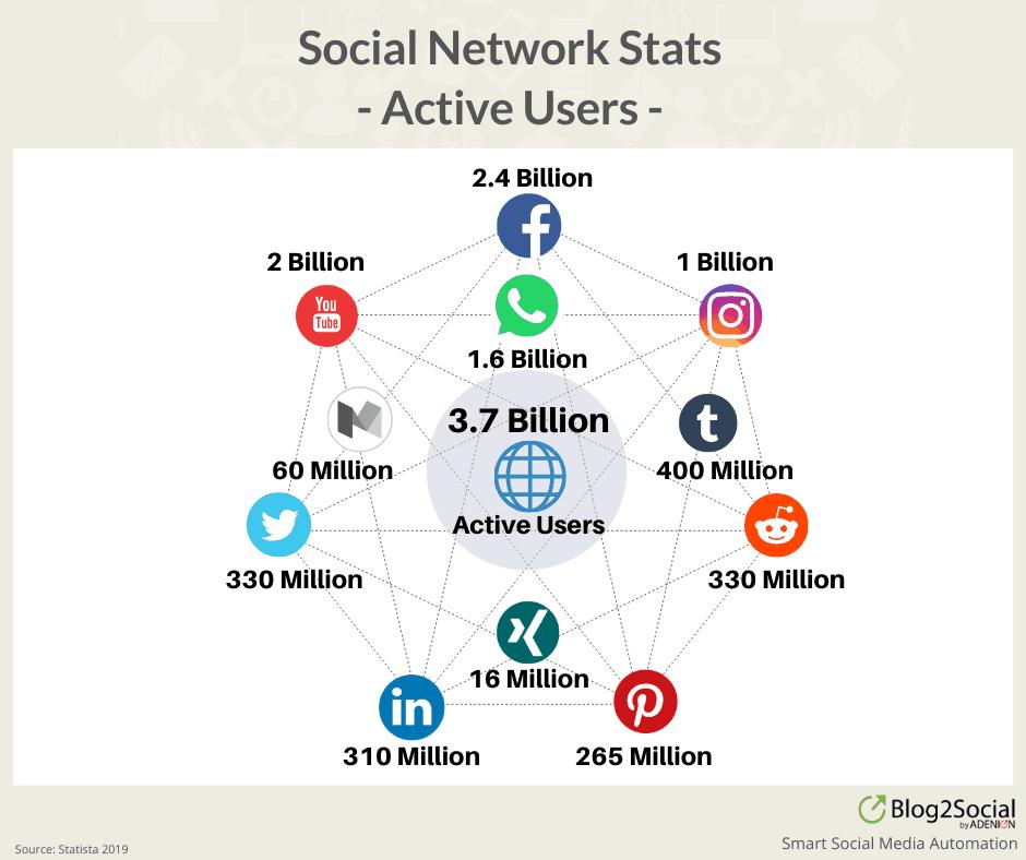Social Media Stats 2019