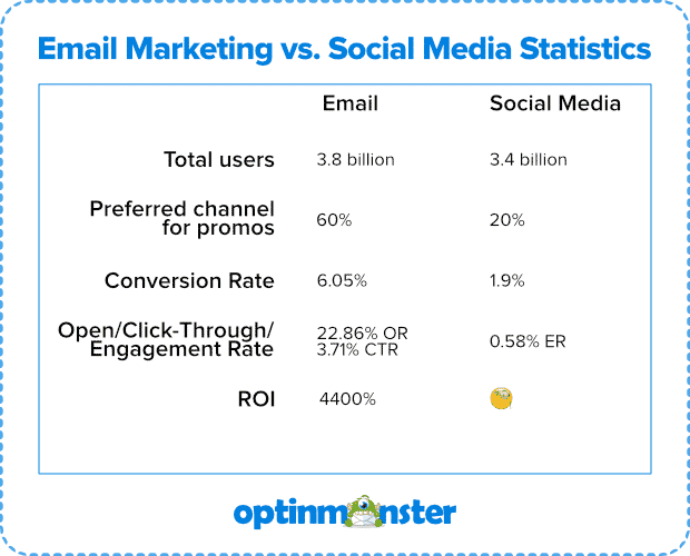 email marketing statistics vs social media marketing stats from optinmonster