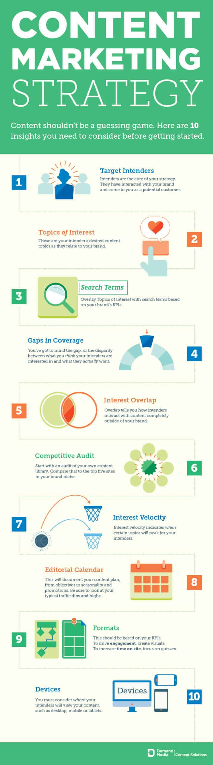For more information and additional insights on what you need to consider before crafting your content marketing strategy, check out this amazing infographic.