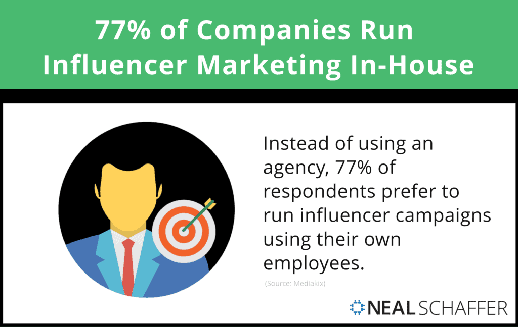 77% of respondents said that they run influencer campaigns with their own employees, instead of using an agency.