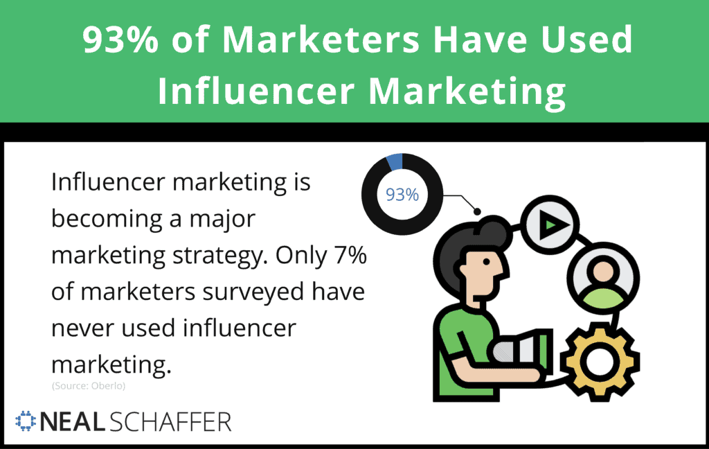 93% of marketers have used influencer marketing.