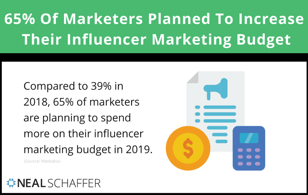 In 2019, 65% of marketers planned on increasing their influencer marketing budget, compared to 39% in 2018.