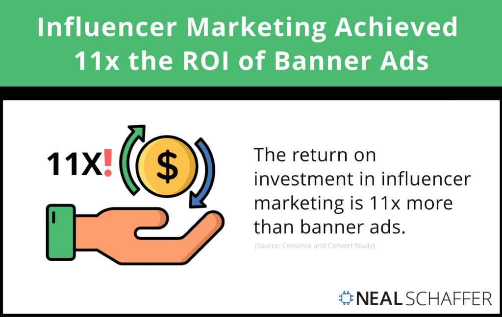 Influencer marketing achieved 11x the ROI of banner ads.