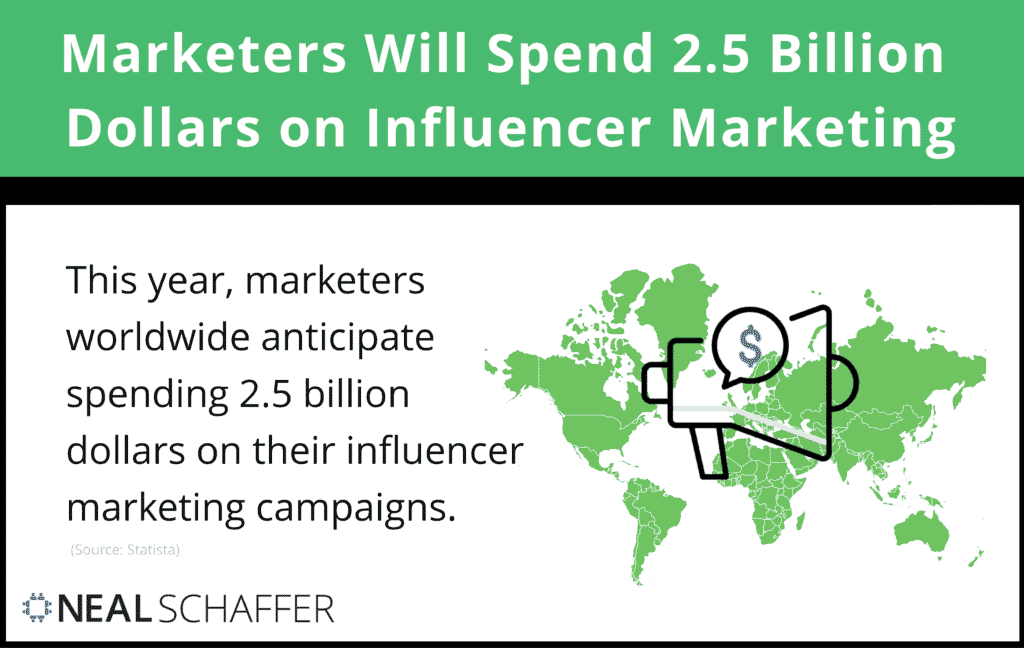 Globally, marketers expect to spend about 2.5 Billion dollars on influencer marketing in 2020.